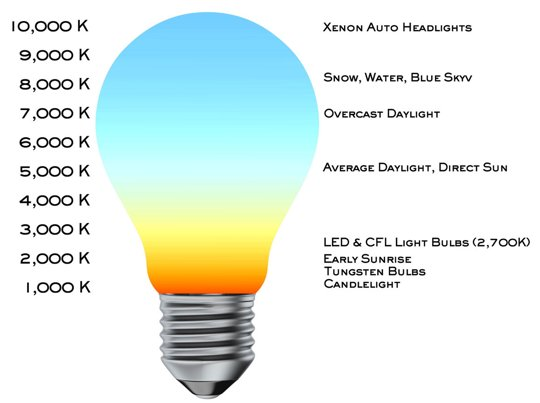 Lighting Resources - Light Bulb Learning Center - Bulb Reference