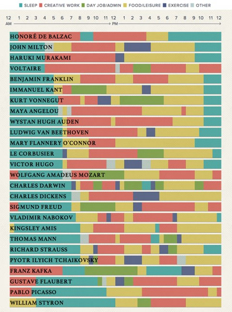 The Daily Routines of Famous Creative People, Presented in an