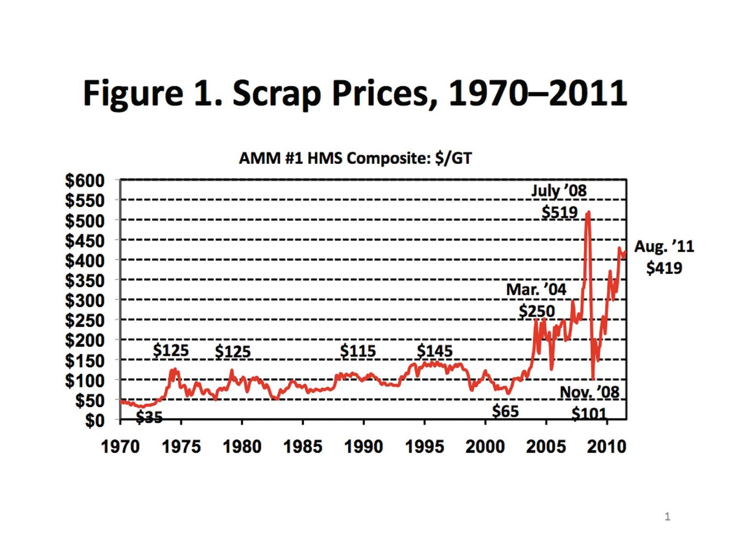 Construction Steel Market Scrap Steel Cost Affects Reinforcing Steel Prices