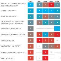 The Top Architecture Schools in USA   Architect Magazine ...