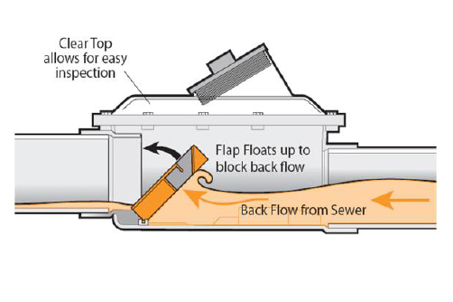Sewage Backflow Preventers Great Idea, But Can New York Get It Done