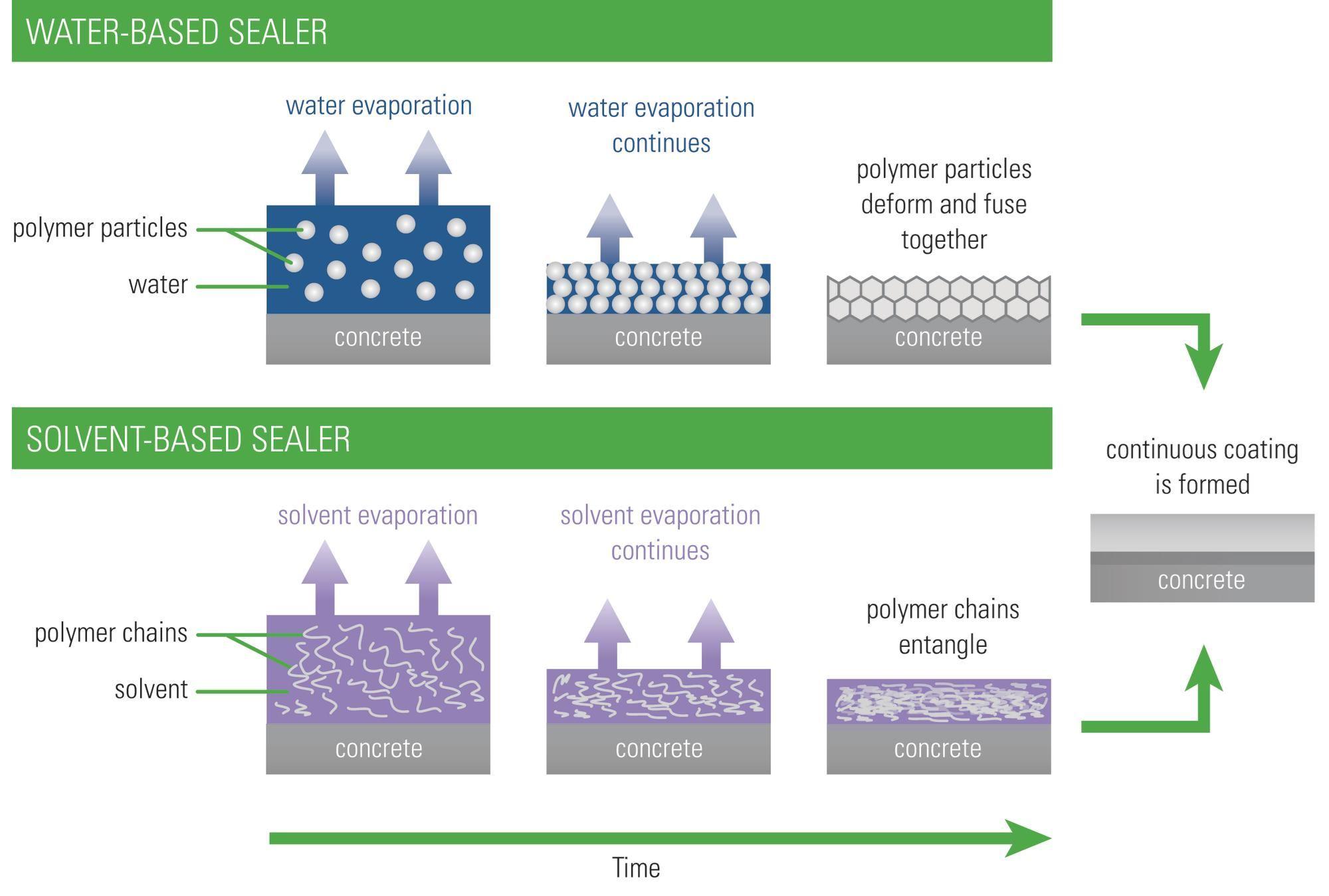 Water Versus Solvent Based Sealers Concrete Construction