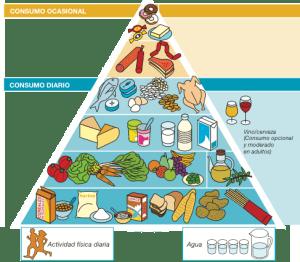 piramide-senc