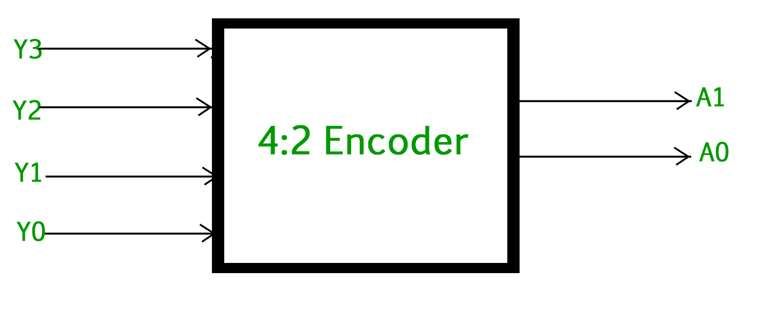 logic diagram of 4 to 2 encoder