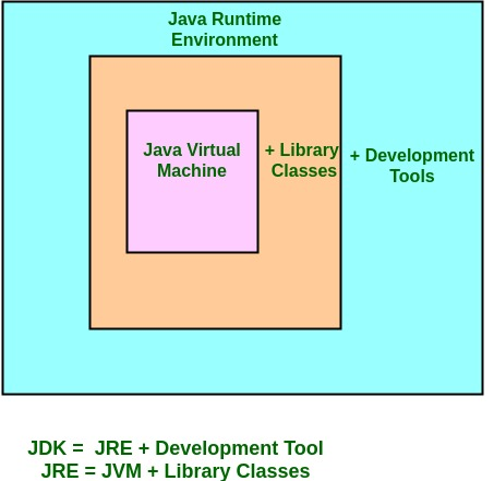 Differences between JDK, JRE and JVM - GeeksforGeeks