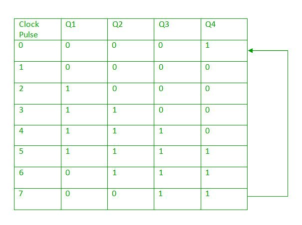 Digital logic Shift Registers - GeeksforGeeks