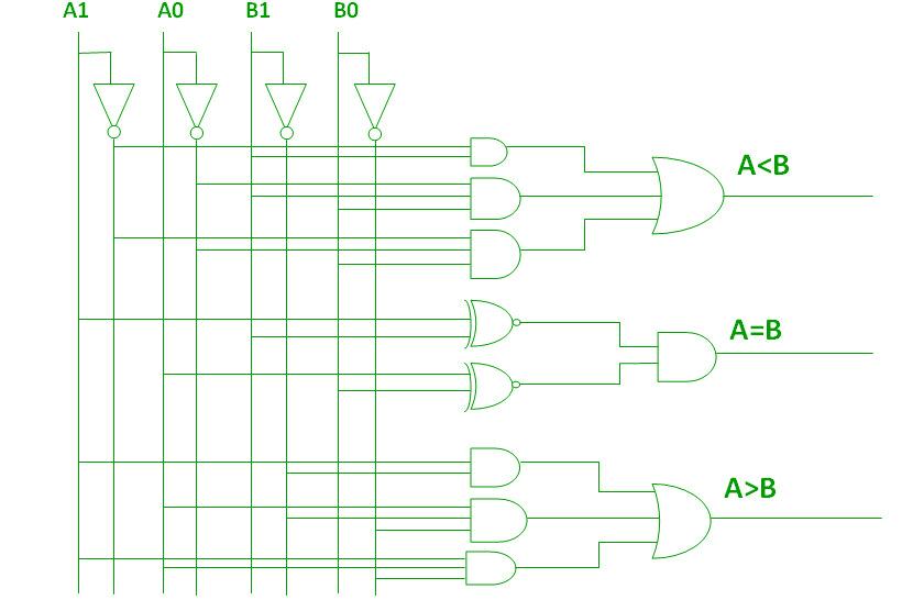 Digital logic Magnitude Comparator - GeeksforGeeks
