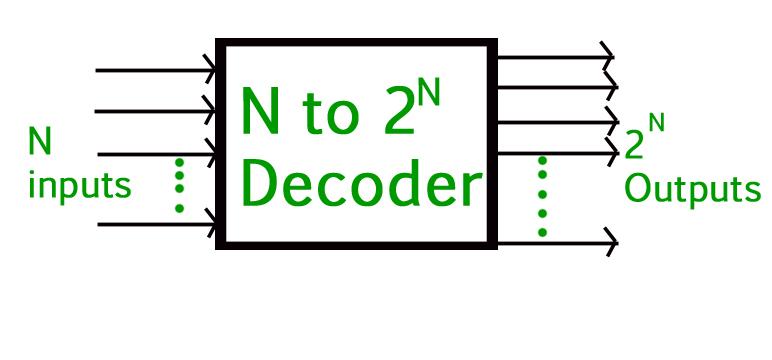 Digital logic Binary Decoder - GeeksforGeeks