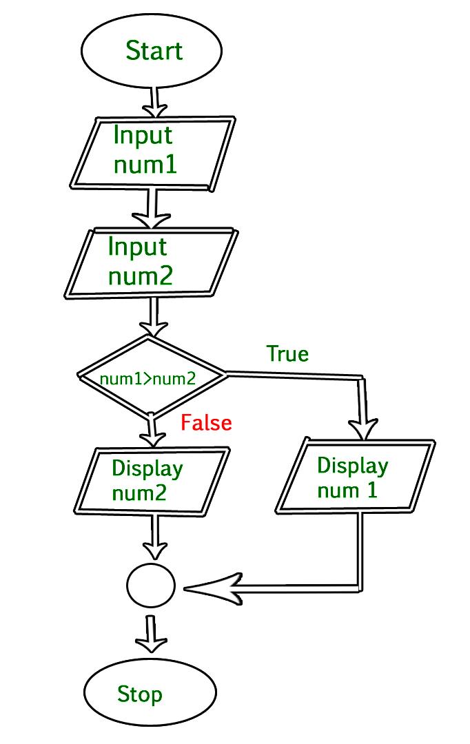 process flowchart decision symbol
