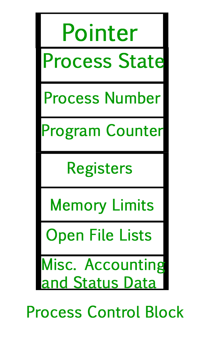 Operating System Process Table and Process Control Block (PCB