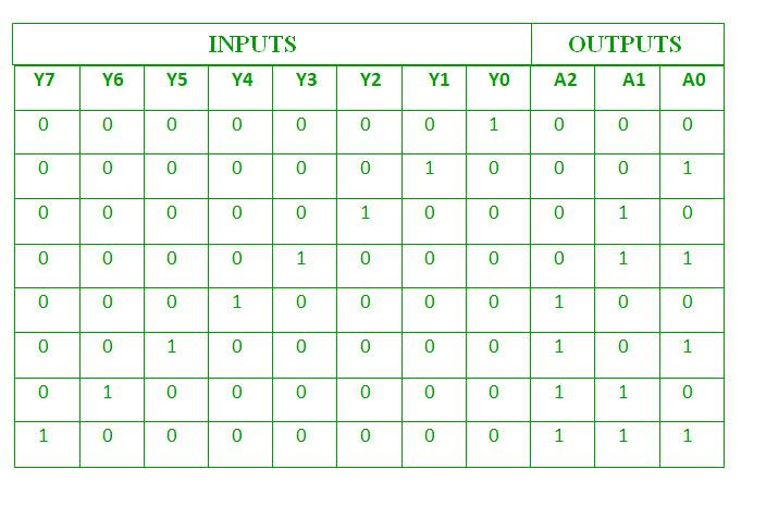 Logic Diagram Of 8 To 3 Encoder Wiring Diagram 2019