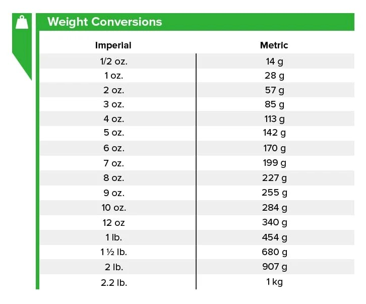 Cooking Conversion Chart Recipe Measurement Conversions - weight conversion chart