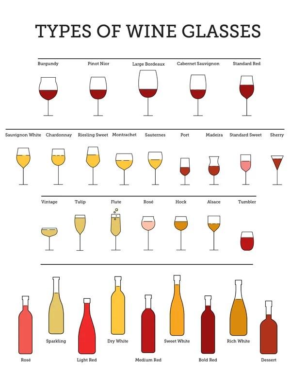 Choosing the Best Wine Glasses Types of Wine Glasses
