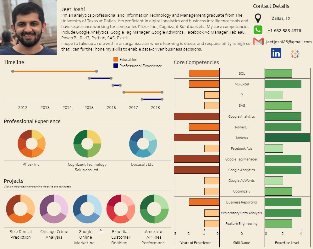 tableau dashboard resume sample