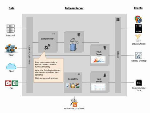 Tableau Server Architecture Diagram 28 Images