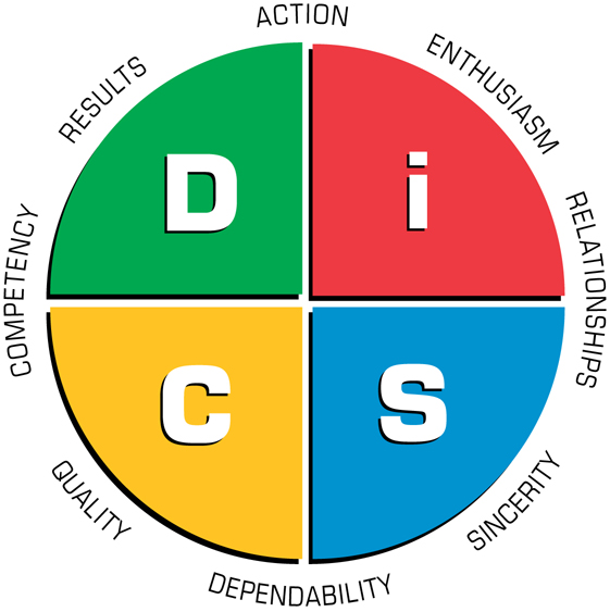 disc-map-1 - tony robbins disc
