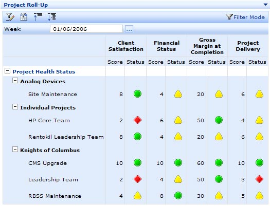 Donner\u0027s Daily Dose of Drama Microsoft Office Scorecard Business - project scorecard template