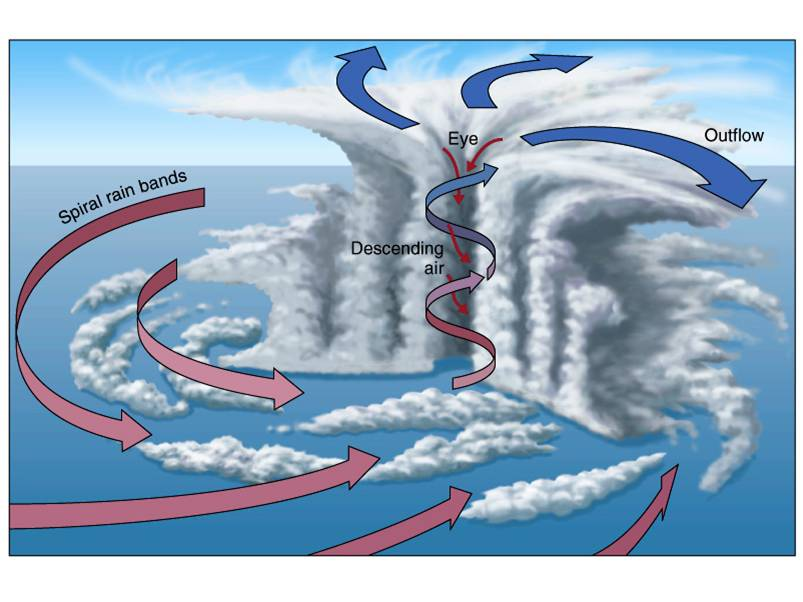 Hurricane Outflow Ceaseless Wind