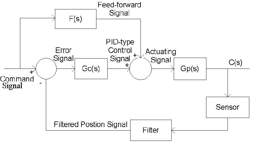 Complete System Level Block Diagram