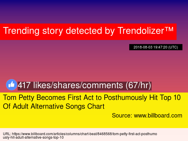 Tom Petty Becomes First Act to Posthumously Hit Top 10 Of Adult