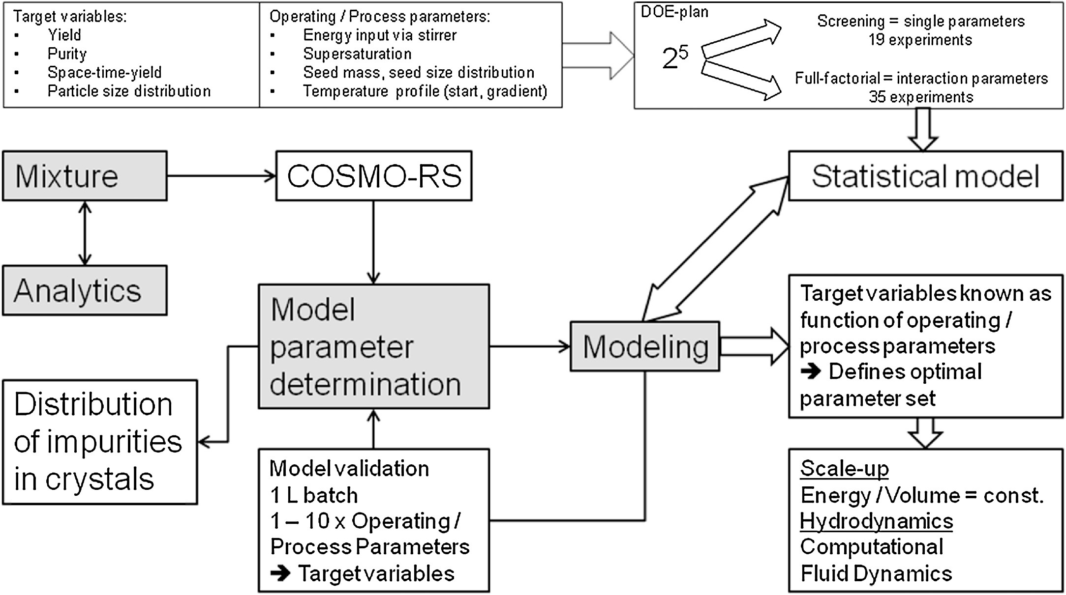 Rs Möbel Aachen Integrating Crystallization With Experimental Model Parameter