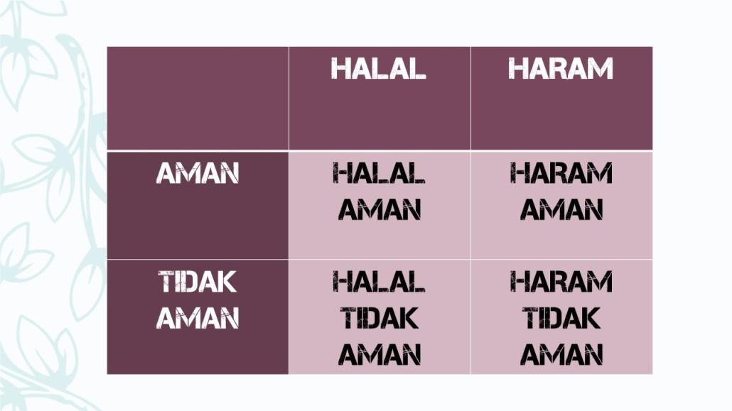 Halal Haram - Aman Tidak Aman