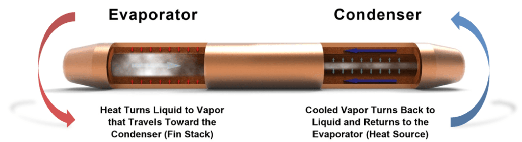 Heat Pipes and Vapor Chambers  Whats the Difference