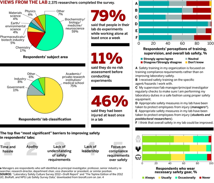 Survey Exposes Lab Safety Gaps January 21, 2013 Issue - Vol 91