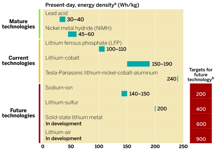 Chemistry\u0027s Electric Opportunity July 14, 2014 Issue - Vol 92