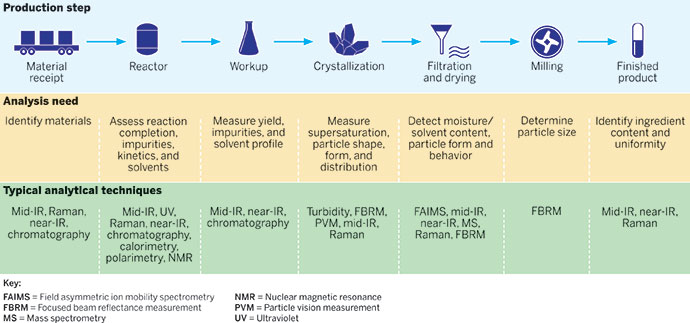 Real-Time Monitoring November 24, 2014 Issue - Vol 92 Issue 47 - analytical chemistry examples