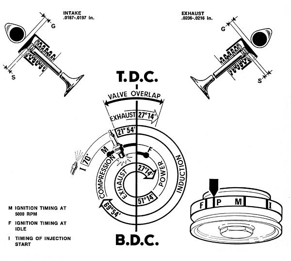 engine valve overlap diagram
