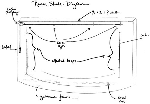 shade diagram