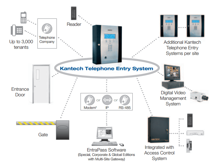 For Alarm Systems Wiring Diagrams Kantech Commercial Intercom System Centurion Alarm And Lock