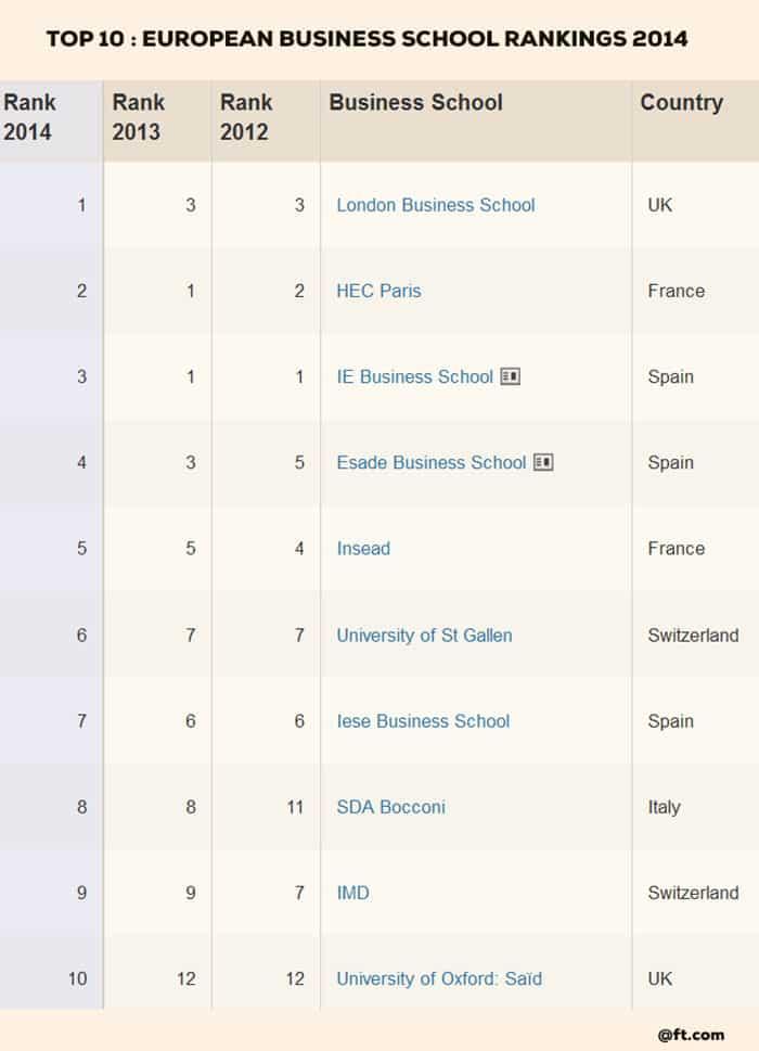 Two Polish business schools claims ranking on elite FT list - london universities list