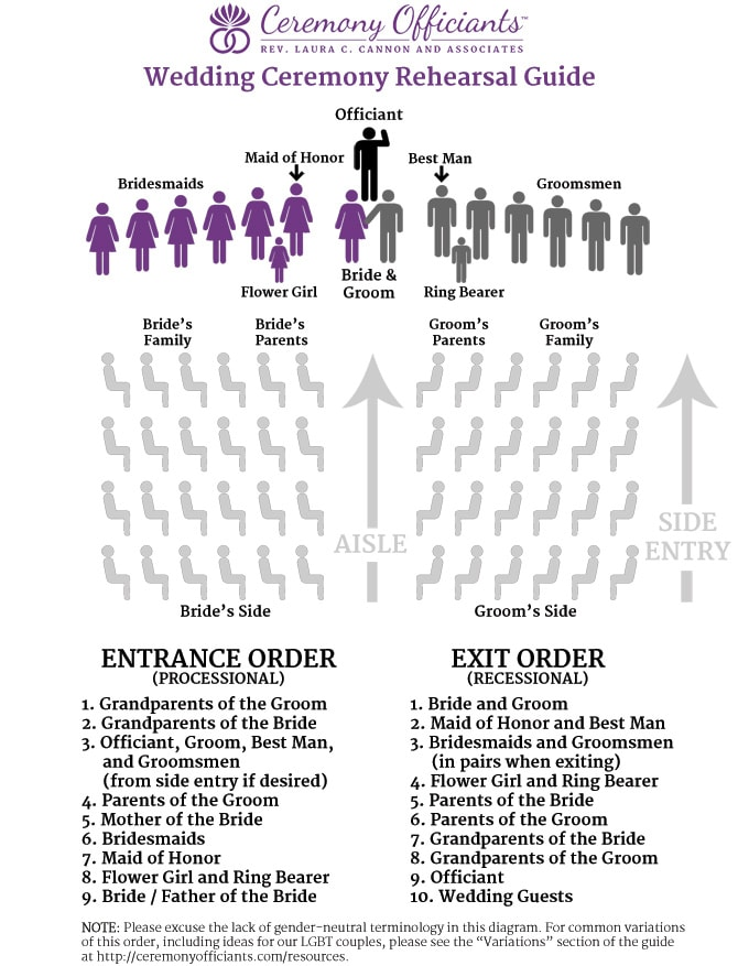 diagram of wedding ceremony