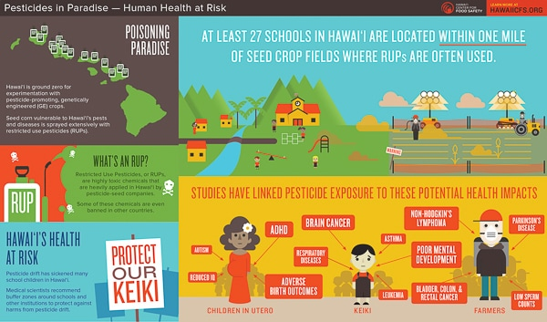Protection of People, Farms and Ecosystems from Pesticide Poisoning