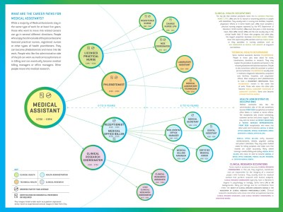 Medical Assistant Career Map