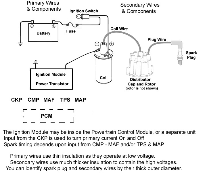 Simple Ignition Wiring Diagram Auto circuit diagram template
