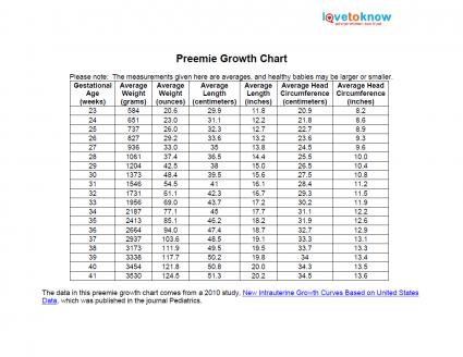 Printable Preemie Growth Chart LoveToKnow