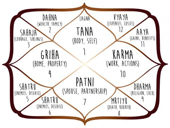 Understanding Free Vedic Astrology Charts and Where to Find Them