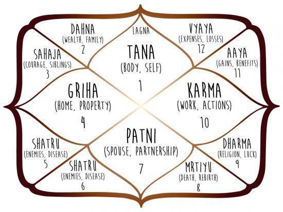 Best Of Vedic Astrology Chart Vedic Astrology Chart Lovely Best 25