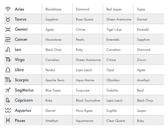 A List of Zodiac Birthstones LoveToKnow