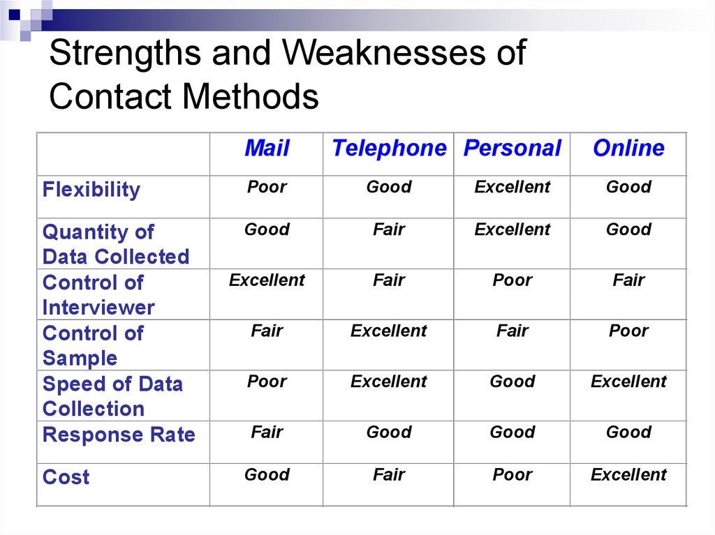 Personal strengths and weaknesses 3 Custom paper Academic Writing