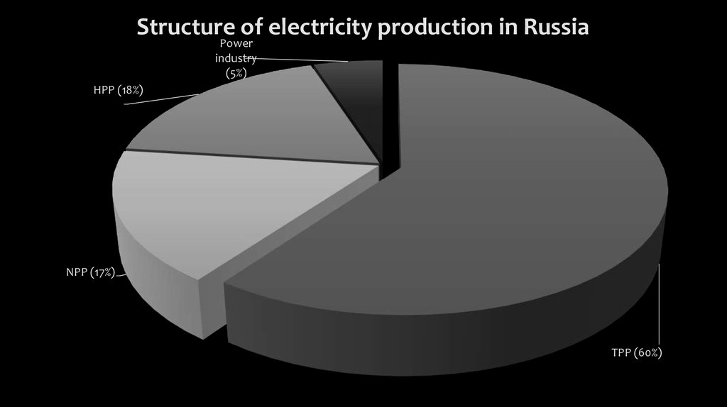 Comparison of nuclear energy in Russia and the world - online