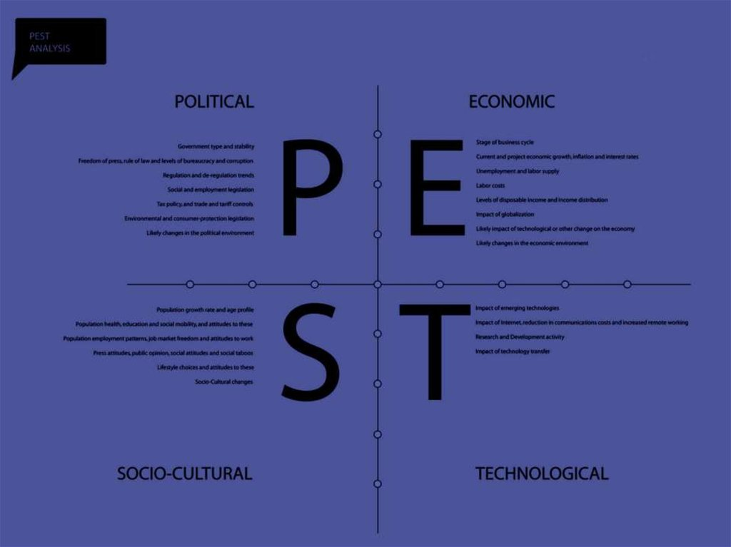 PEST Analysis - online presentation