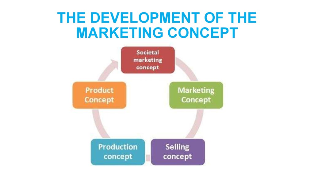 Introduction to Marketing Marketing Concepts The marketing