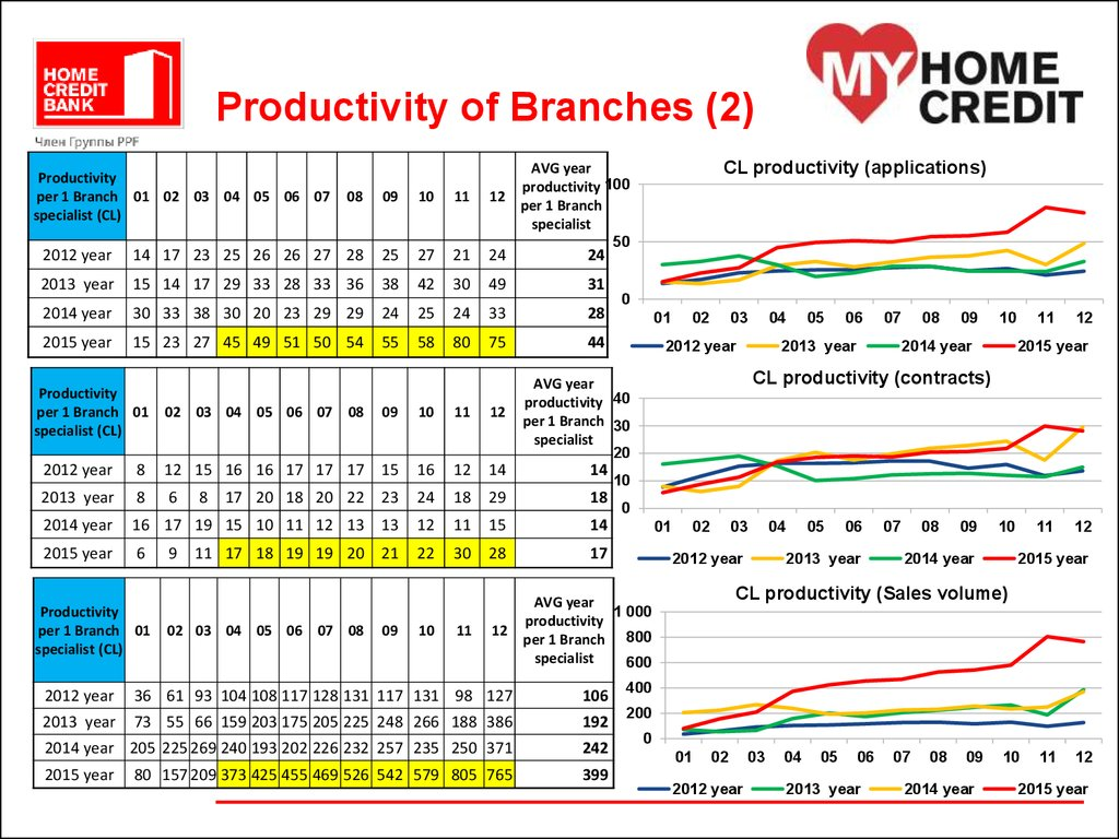 Bank Home Credit Kz Productivity Of Branches Home Credit Bank презентация онлайн