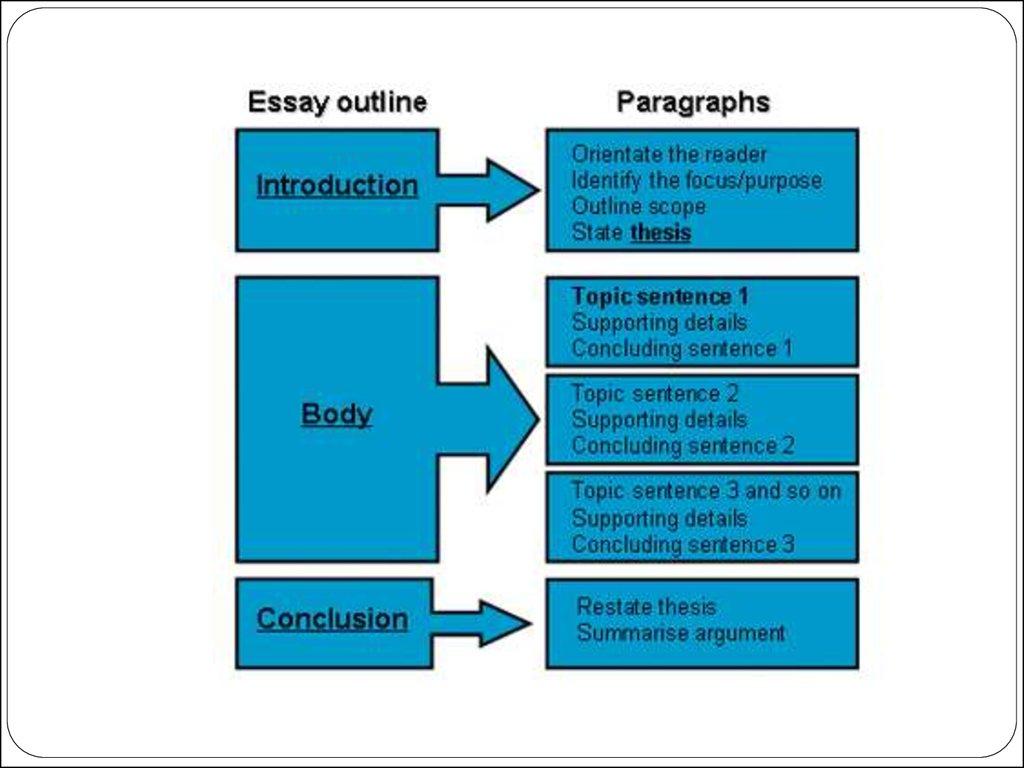 narritive essays