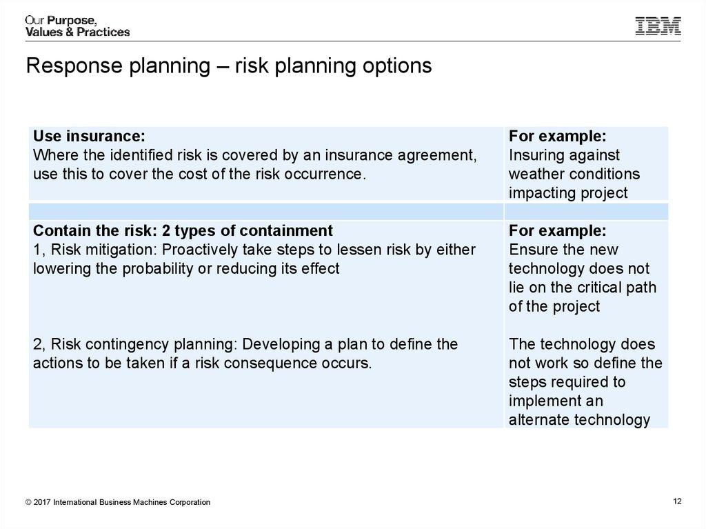 Project risk management - online presentation - risk plan