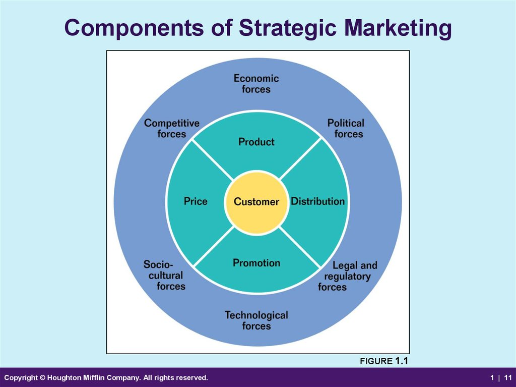 Marketing strategy and customer relationships An overview of - Components Marketing Plan